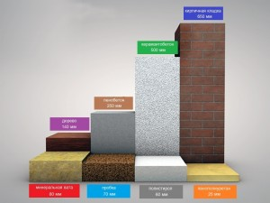 Толщина материалов при равной энергоэфективности